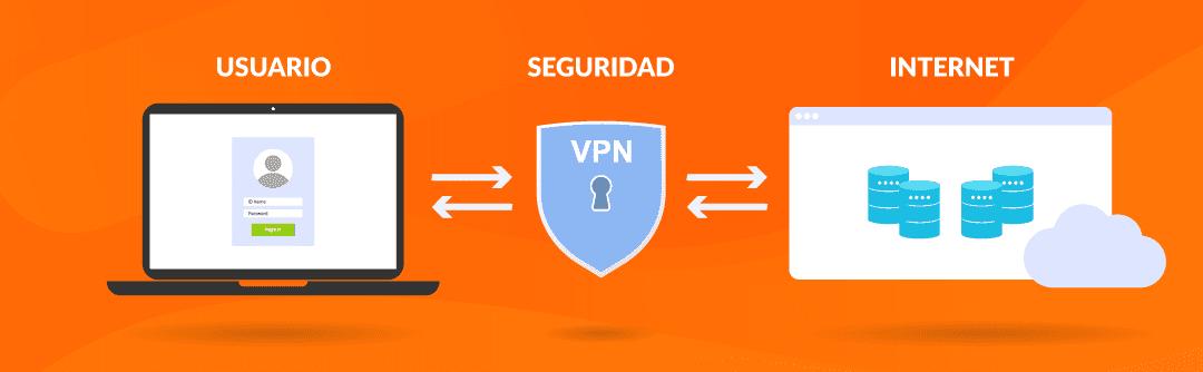 Servicio de VPN para pequeñas empresas